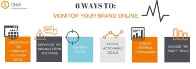Six ways to monitor your brand online (CNW Group/CNW Group Ltd.)