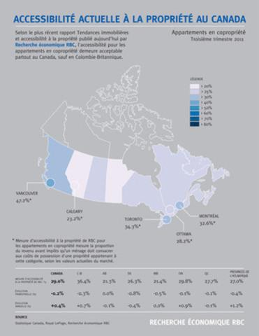 Accessibilité actuelle à la propriété au Canada - Appartements en copropriété. (Groupe CNW/RBC (French))