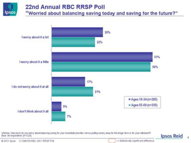 "22nd Annual RBC RRSP Poll: ""Worried about balancing saving today and saving for the future?"" (CNW Group/RBC)"