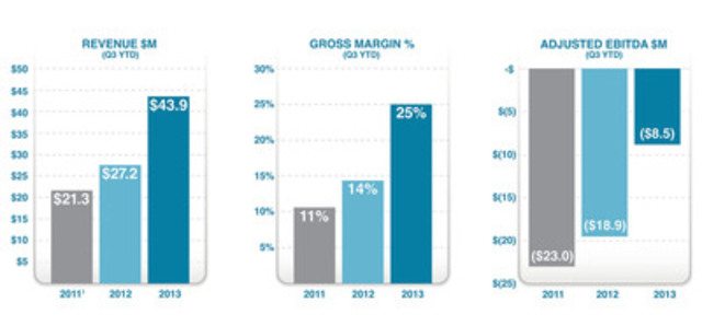 Ballard Power Systems comparative Q3 YTD metrics - Revenue, Gross Margin & Adjusted EBITDA (CNW Group/Ballard Power Systems Inc.)