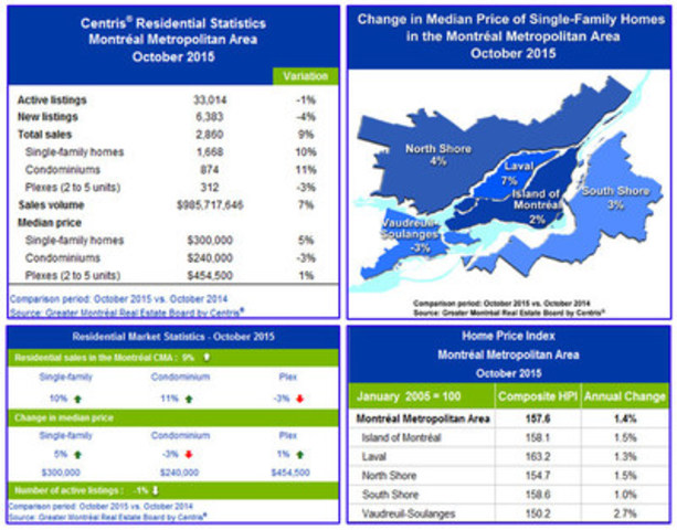 Centris(R) Residential Sales Statistics – October 2015 (CNW Group/Greater Montréal Real Estate Board)