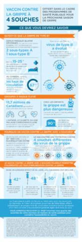Vaccin antigrippal quadrivalent maintenant offert dans le cadre des programmes de santé publique pour la prochaine saison de la grippe (Groupe CNW/Sanofi Pasteur)