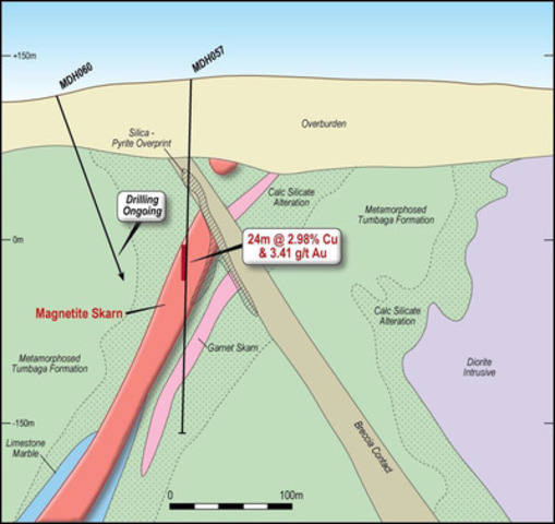 Figure 4 - Cross Section of South Mineralised Zone showing new geological interpretation associated with MDH 057 (Section A on Figure 1) (CNW Group/RTG Mining Inc.)