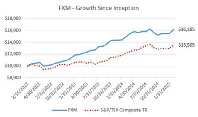 FXM - Growth Since Inception (CNW Group/First Asset Exchange Traded Funds)