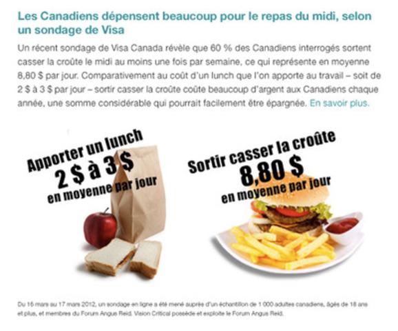 Les Canadiens consacrent en moyenne 8,80 $ à l'achat d'un lunch, selon Visa Canada - dépense qui représente un coût élevé(Groupe CNW/VISA Canada Corporation)
