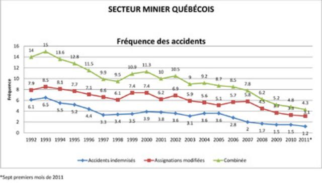 Source : d'après les données compilées par l'Association paritaire pour la sécurité au travail dans le secteur minier (APSM) (Groupe CNW/ASSOCIATION MINIERE DU QUEBEC INC.)