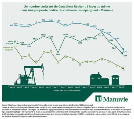 Un nombre croissant de Canadiens hésitent à investir, même dans une propriété: Indice de confiance des épargnants Manuvie (Groupe CNW/Société Financière Manuvie)