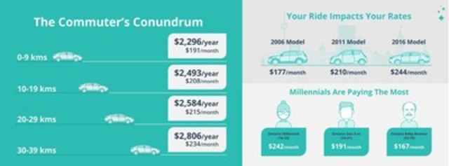 What's Truly Impacting Ontario's Car Insurance Rates? (CNW Group/LowestRates)