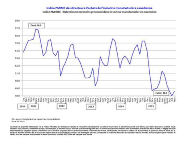 Indice PMI(MC) des directeurs d'achats de l'industrie manufacturière canadienne Indice PMI RBC : Ralentissement moins prononcé dans le secteur manufacturier en novembre (Groupe CNW/Markit)