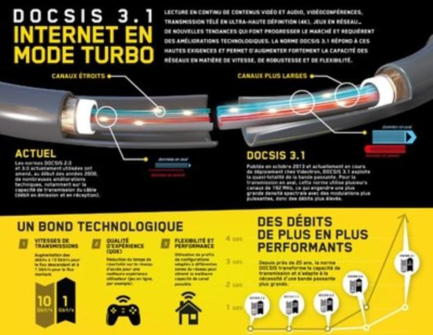Docsis 3.1 en 5 minutes (Groupe CNW/Vidéotron)
