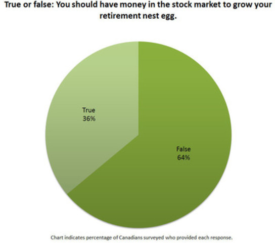 You should have money in the stock market to grow your retirement nest egg (CNW Group/TD Bank Group)