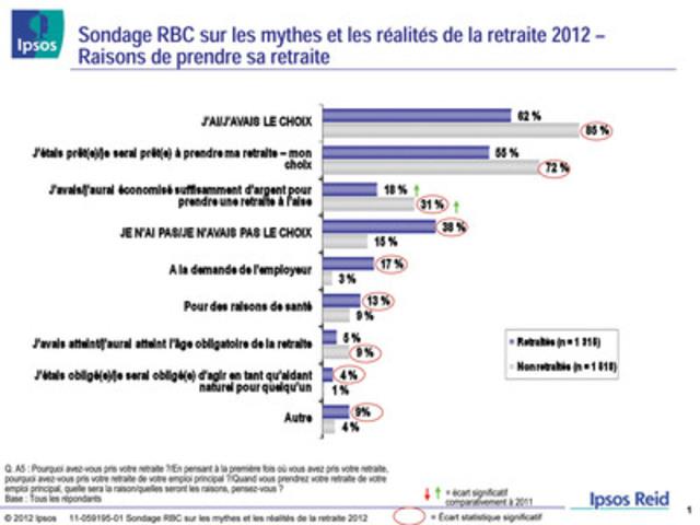 Sondage RBC sur les mythes et les réalités de la retraite 2012 - Raisons de prendre sa retraite (Groupe CNW/RBC (French))