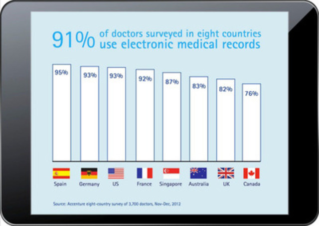 Use of Electronic Medical Records (CNW Group/Accenture)