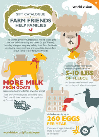 Fun facts about three of World Vision's most popular animal gifts. (CNW Group/World Vision Canada)