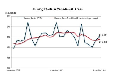 Housing Starts in Canada