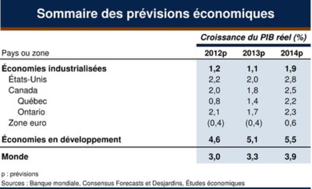Sommaire des prévisions économiques (Groupe CNW/LE MOUVEMENT DES CAISSES DESJARDINS)