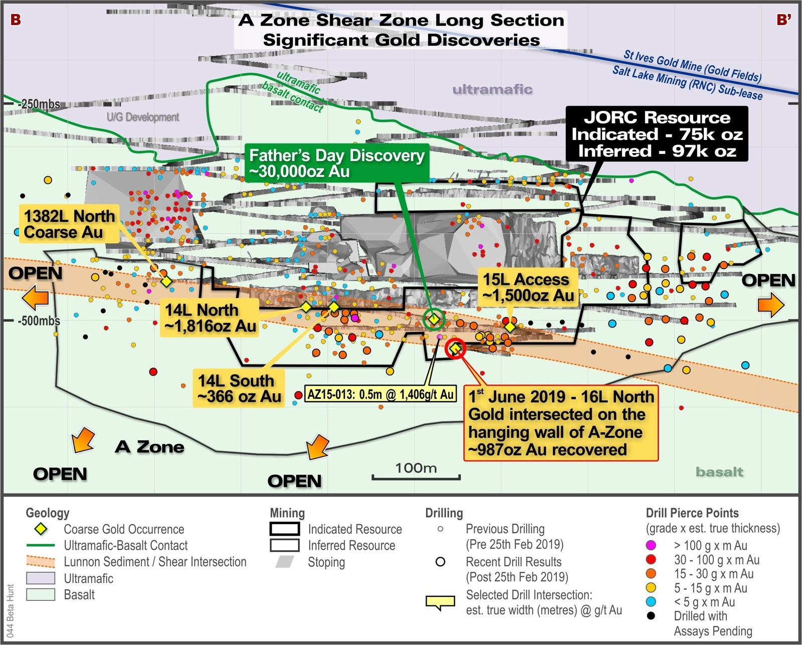Figure 3: A Zone Long Section Looking East showing locations of coarse gold occurrences