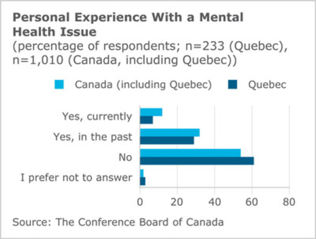 Conference Board of Canada Publishes Findings on Mental Health Issues in Quebec Workplaces (CNW Group/CONFERENCE BOARD OF CANADA)