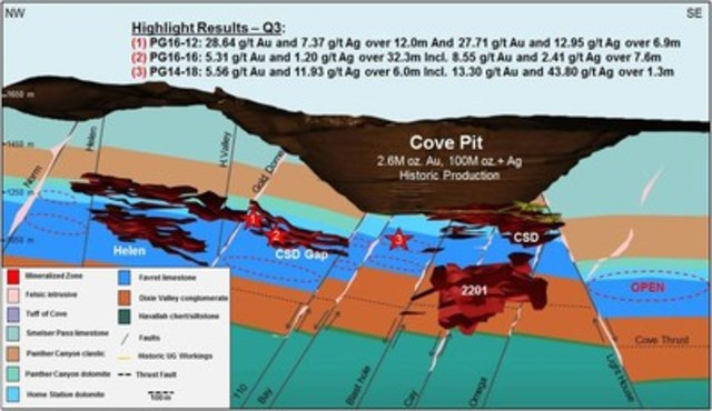 Figure 1: Cove Deposits Schematic Longitudinal Section (looking north-east) (CNW Group/Premier Gold Mines Limited)