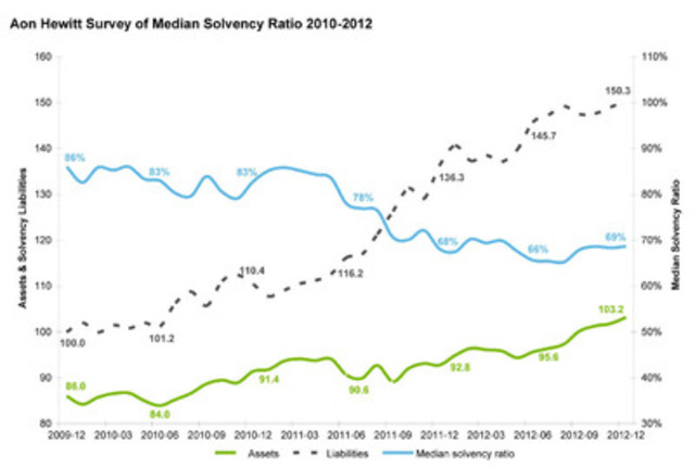 Aon Hewitt Survey of Median Solvency Ratio 2010-2012 (CNW Group/AON Hewitt)