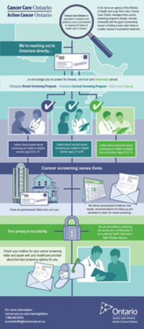 Cancer Screening Saves Lives. (CNW Group/Cancer Care Ontario)