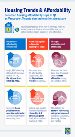 Infographic highlighting findings from the Housing Trends and Affordability Report (CNW Group/RBC)