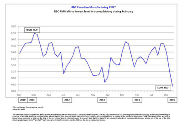 RBC PMI falls to lowest level in survey history during February (CNW Group/Markit)