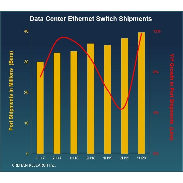 Image of article 'Data Center Ethernet Switch Shipments Grew 12% in the First Half of 2020, Reports Crehan Research'