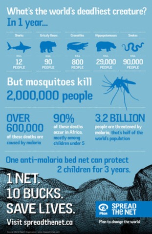 What's the world's deadliest creature? According to Plan Canada's Spread the Net campaign, you might be surprised. (CNW Group/Plan Canada)