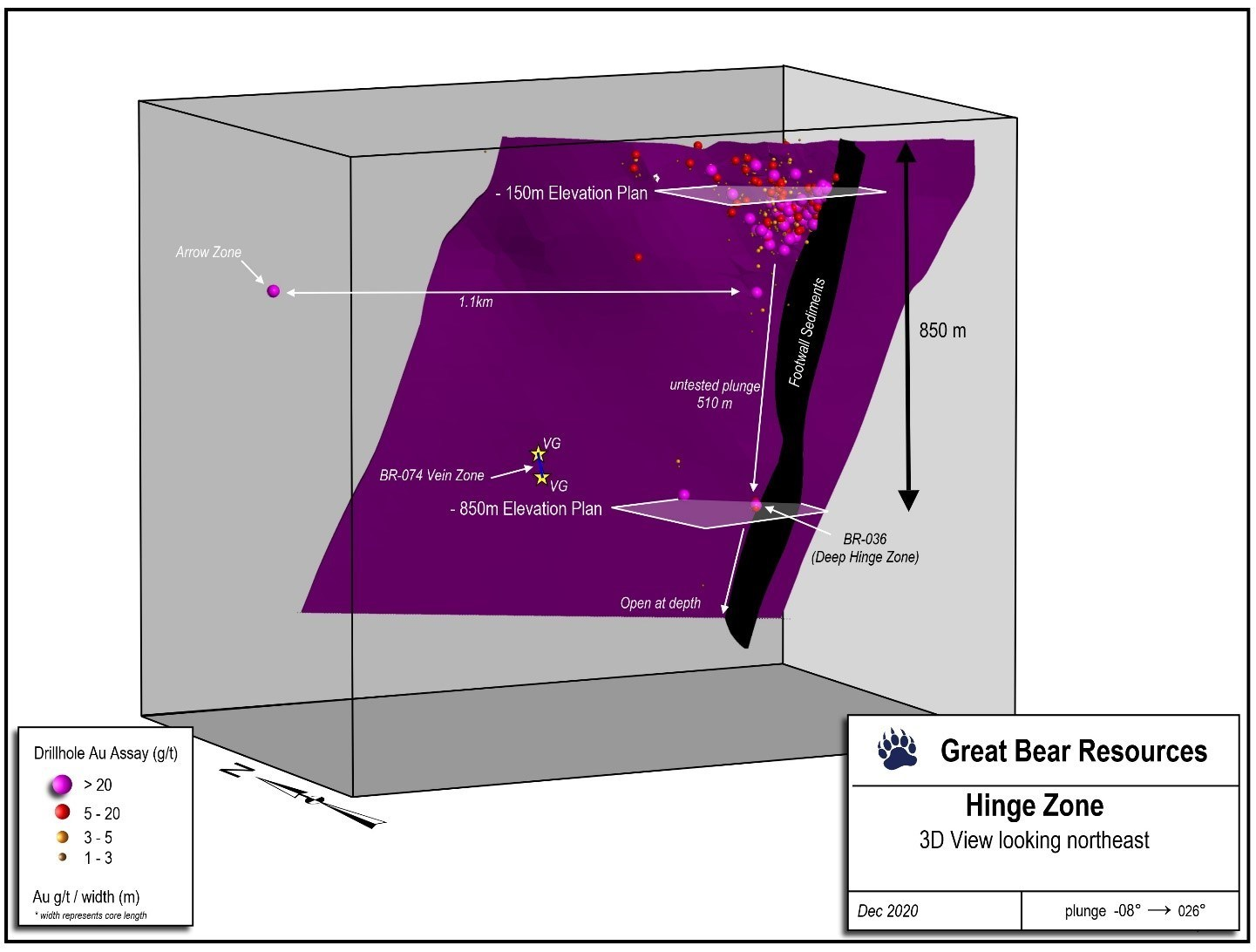Figure 5: 3D long section of the Hinge zone showing the neighbouring Arrow zone 1,100 metres to the northwest, the location of the deep Hinge zone intercepts in BR-036, and the new vein zone in BR-074. (CNW Group/Great Bear Resources Ltd.)
