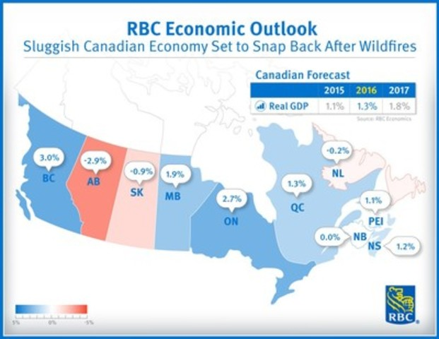 RBC Economic Outlook - Sluggish Canadian economy set to snap back after wildfires (CNW Group/RBC)