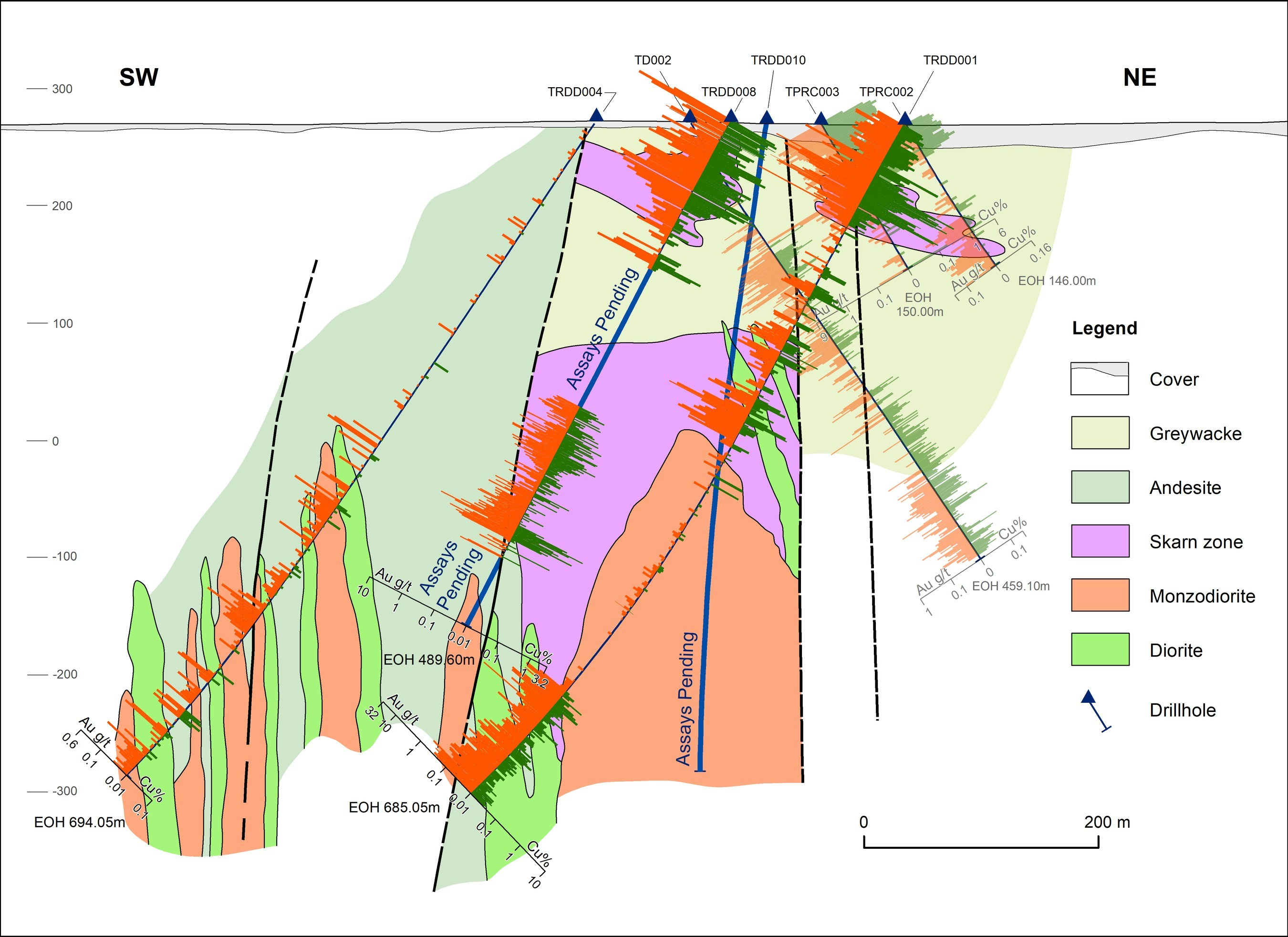 Figure 4: Very attractive grades at shallow depths at the Trundle Park prospect (CNW Group/Kincora Copper Limited)