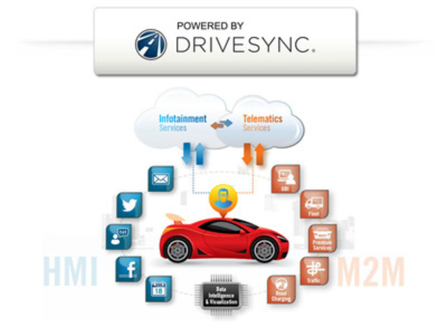 DriveSync HMI-M2M - DriveSync® - Discover the Ultimate Connected Car Experience (CNW Group/Intelligent Mechatronic Systems Inc.)