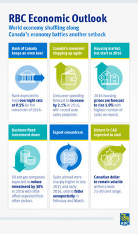Infographic highlighting findings from the RBC Economic Outlook (CNW Group/RBC)