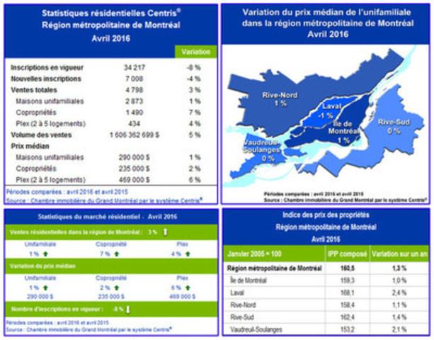 Statistiques de ventes résidentielles Centris® - Avril 2016 - Marché immobilier résidentiel de Montréal : bonne performance de la copropriété en avril (Groupe CNW/Chambre immobilière du Grand Montréal)