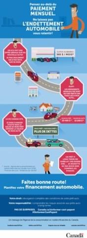 Faites bonne route! Planifiez votre financement automobile. (Groupe CNW/Agence de la consommation en matière financière du Canada)