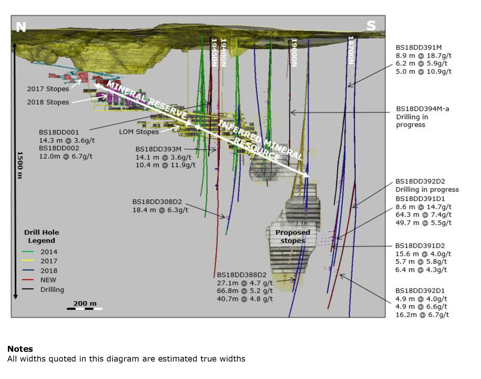 Wassa Underground: Isometric view looking East