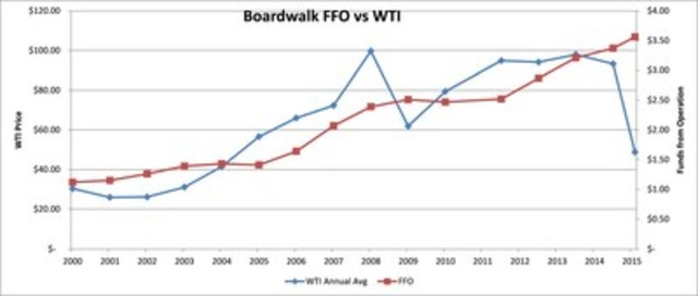 Boardwalk FFO vs WTI; Source: Internally Generated (CNW Group/Boardwalk Real Estate Investment Trust)