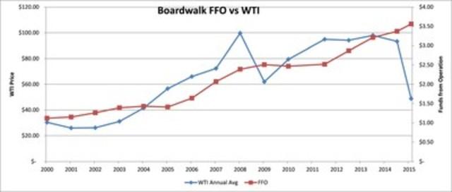 Boardwalk FFO vs WTI; Source: Internally Generated (CNW Group/Boardwalk Real Estate Investment Trust)