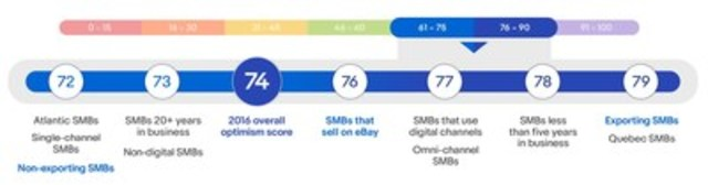 The eBay Canada SMB Optimism Index plots optimism scores on a scale from very pessimistic (0-15) to very optimistic (91-100). The Index reveals that Canadian retail SMBs are quite optimistic with an overall score of 74. (CNW Group/eBay Canada)