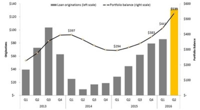 Figure 1: Quarterly Mortgage Loan Originations and Portfolio Balance 2013 to 2016 ($ millions) (CNW Group/Equity Financial Holdings Inc.)