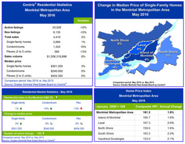 Centris® Residential Sales Statistics – May 2016 (CNW Group/Greater Montréal Real Estate Board)