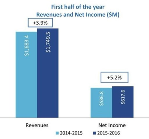 First half of the year - Revenues and Net Income ($M) (CNW Group/Loto-Québec)