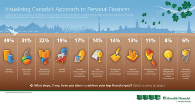Canadian investors optimistic about the future (CNW Group/Manulife Financial Corporation)