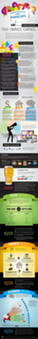 IAB Canada Social Media Infograph - Paid. Earned. Owned (CNW Group/Interactive Advertising Bureau of Canada)