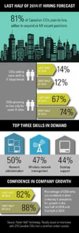 Robert Half Technology Survey: 81% of Canadian CIOs plan to hire, either to expand or fill vacant positions. (CNW Group/Robert Half Technology)