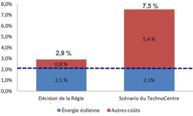 Demande tarifaire 2015-2016 - Tarifs en vigueur le 1er avril 2015 (Groupe CNW/Hydro-Québec)