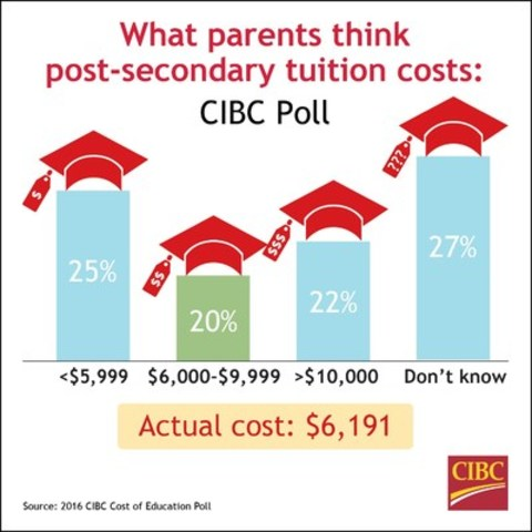 Three out of five Canadian parents don't seem to grasp the actual cost of tuition fees for college or university, a new poll by CIBC finds. That makes it hard to budget and build a savings plan for their children's post-secondary education. (CNW Group/Canadian Imperial Bank of Commerce)