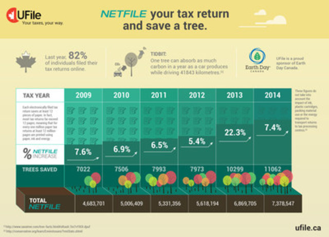 NETFILE your tax return and save a tree (CNW Group/UFile)