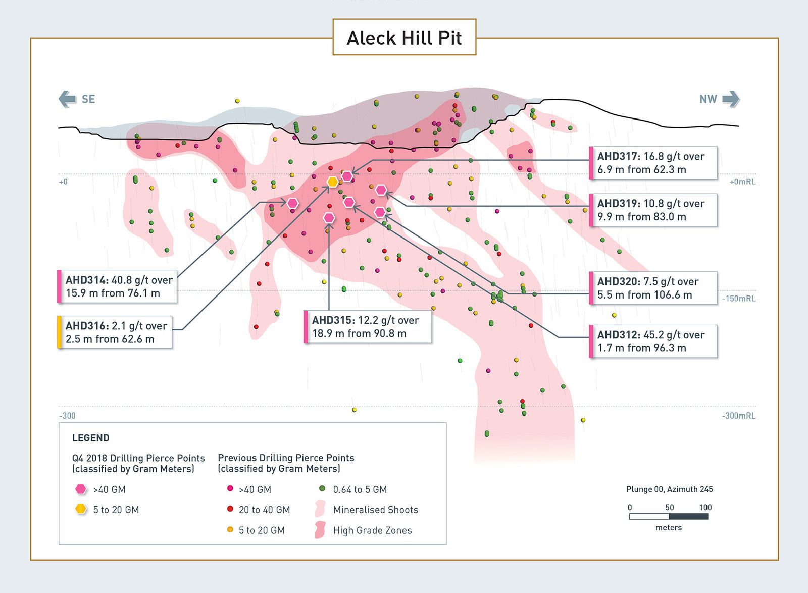Details of Aleck Hill Drilling Results
